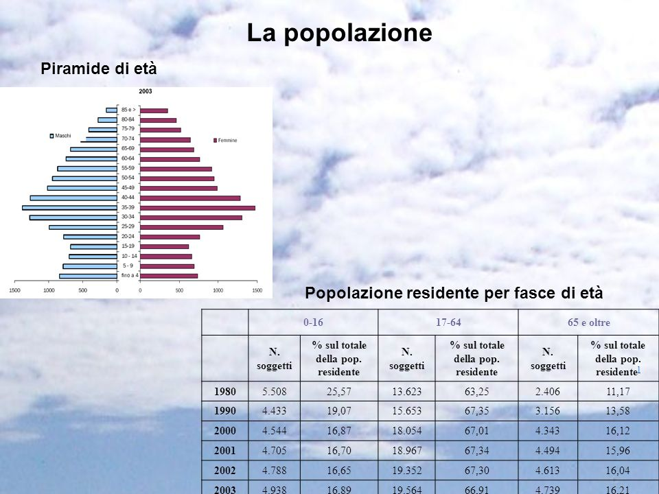 % sul totale della pop. residente % sul totale della pop. residente]